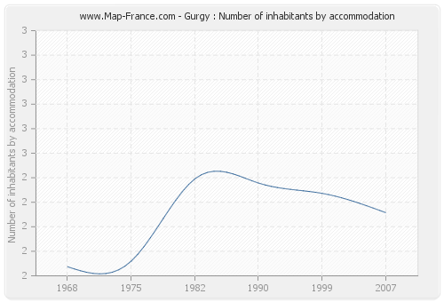 Gurgy : Number of inhabitants by accommodation