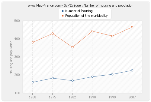 Gy-l'Évêque : Number of housing and population