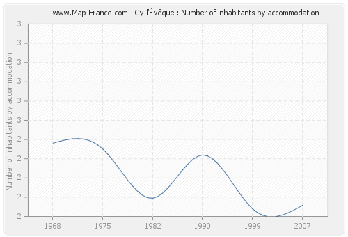 Gy-l'Évêque : Number of inhabitants by accommodation