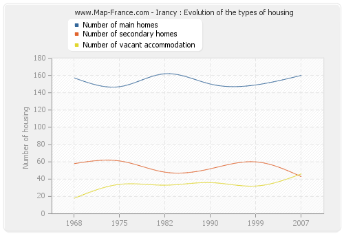 Irancy : Evolution of the types of housing