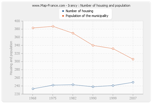 Irancy : Number of housing and population