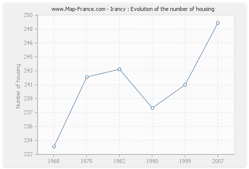 Irancy : Evolution of the number of housing