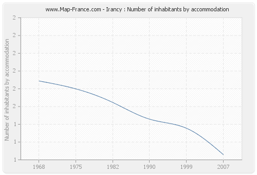 Irancy : Number of inhabitants by accommodation