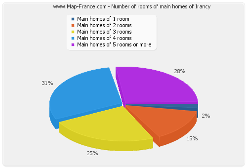 Number of rooms of main homes of Irancy