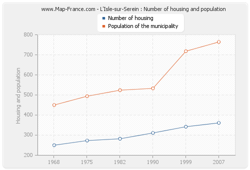L'Isle-sur-Serein : Number of housing and population