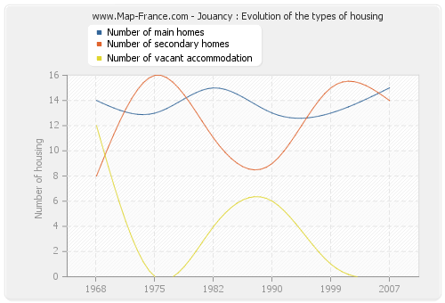Jouancy : Evolution of the types of housing