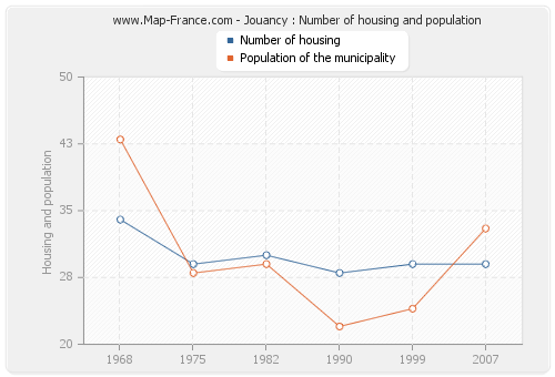 Jouancy : Number of housing and population