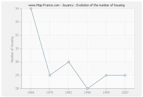 Jouancy : Evolution of the number of housing