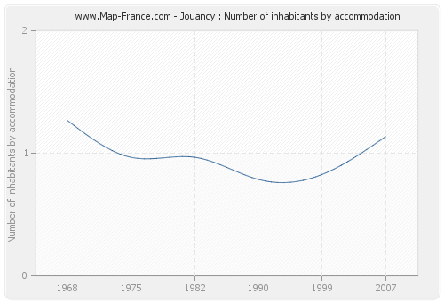 Jouancy : Number of inhabitants by accommodation