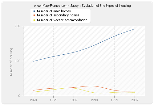 Jussy : Evolution of the types of housing