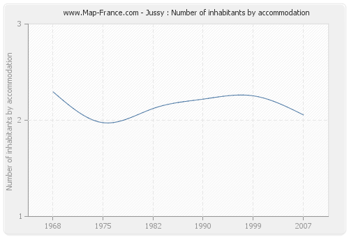 Jussy : Number of inhabitants by accommodation