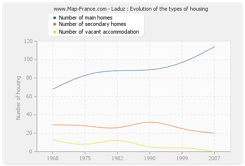 Laduz : Evolution of the types of housing