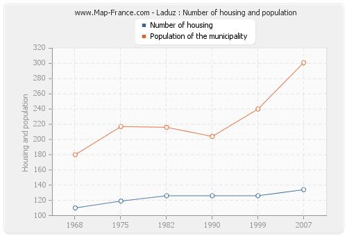 Laduz : Number of housing and population