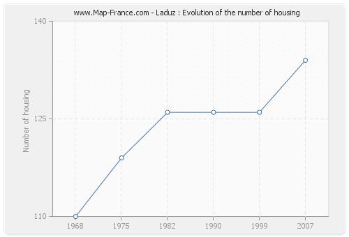 Laduz : Evolution of the number of housing