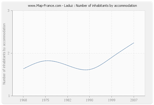 Laduz : Number of inhabitants by accommodation