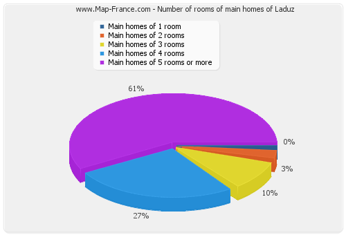 Number of rooms of main homes of Laduz