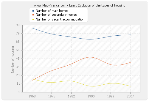 Lain : Evolution of the types of housing