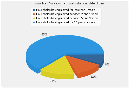 Household moving date of Lain