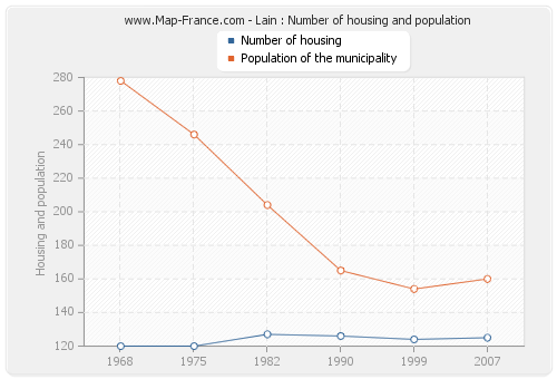 Lain : Number of housing and population