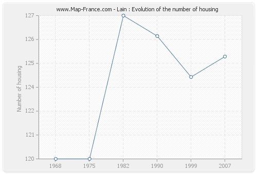 Lain : Evolution of the number of housing