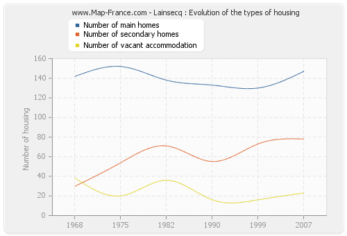 Lainsecq : Evolution of the types of housing
