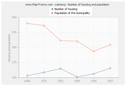 Lainsecq : Number of housing and population