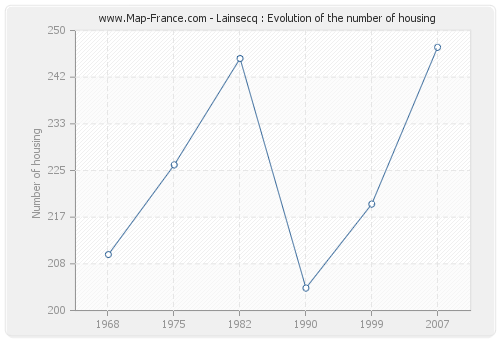 Lainsecq : Evolution of the number of housing