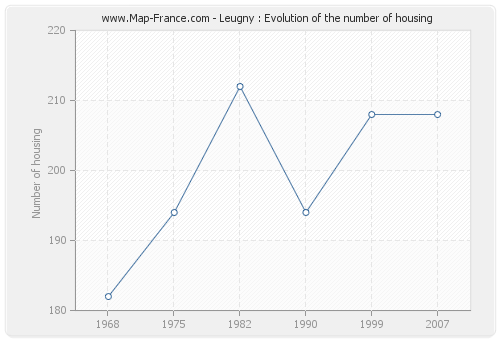 Leugny : Evolution of the number of housing