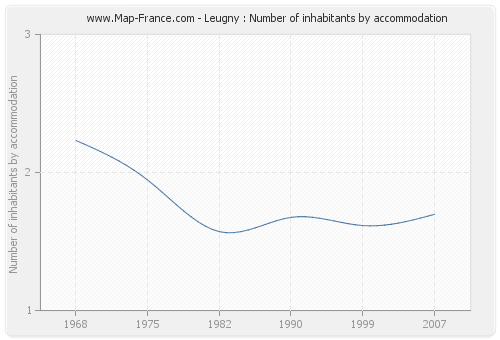 Leugny : Number of inhabitants by accommodation