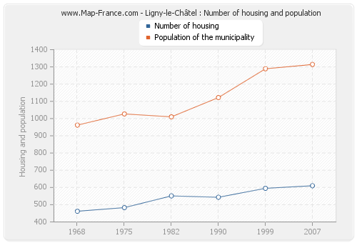 Ligny-le-Châtel : Number of housing and population