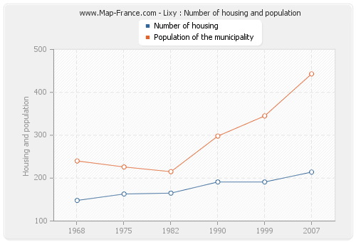 Lixy : Number of housing and population