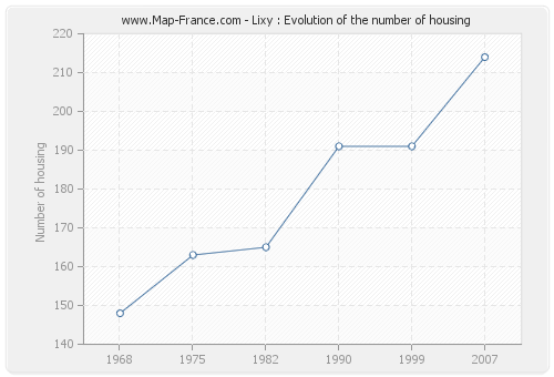 Lixy : Evolution of the number of housing