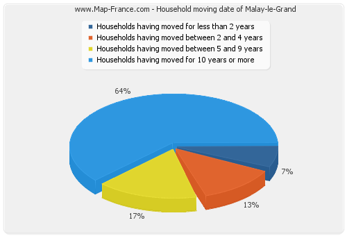Household moving date of Malay-le-Grand