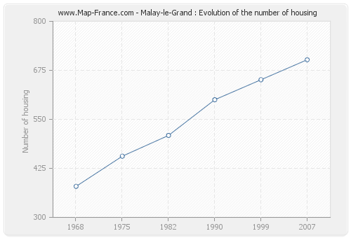 Malay-le-Grand : Evolution of the number of housing