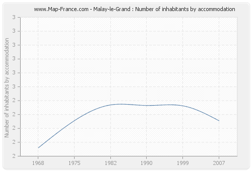 Malay-le-Grand : Number of inhabitants by accommodation
