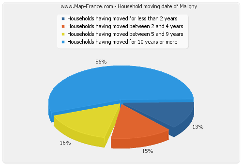 Household moving date of Maligny