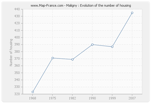 Maligny : Evolution of the number of housing