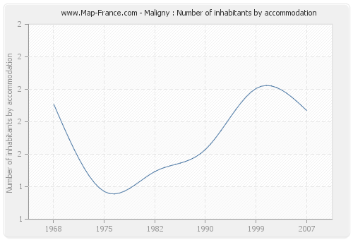 Maligny : Number of inhabitants by accommodation