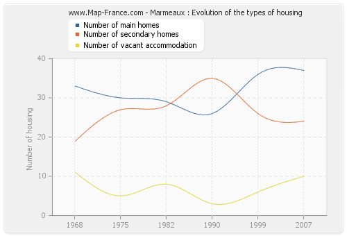 Marmeaux : Evolution of the types of housing