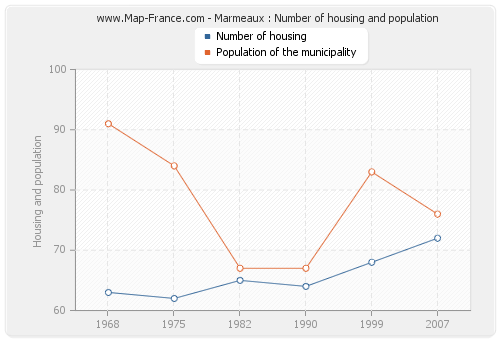 Marmeaux : Number of housing and population