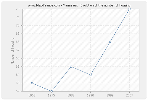 Marmeaux : Evolution of the number of housing
