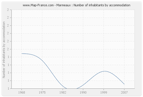 Marmeaux : Number of inhabitants by accommodation