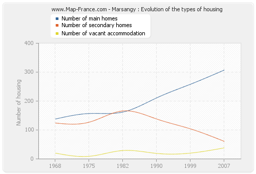 Marsangy : Evolution of the types of housing