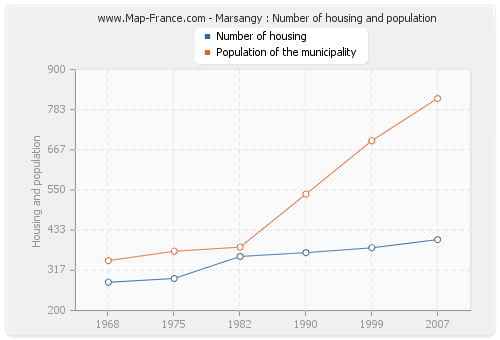 Marsangy : Number of housing and population