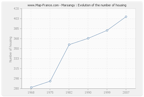 Marsangy : Evolution of the number of housing