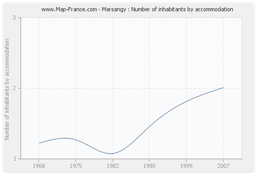 Marsangy : Number of inhabitants by accommodation