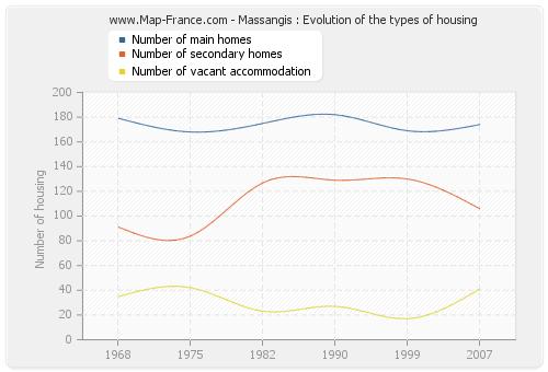 Massangis : Evolution of the types of housing