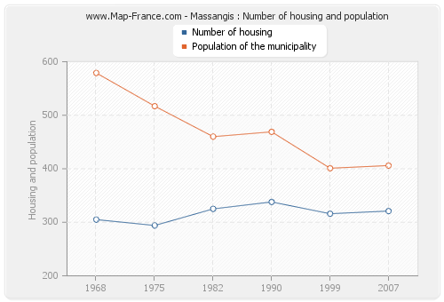 Massangis : Number of housing and population