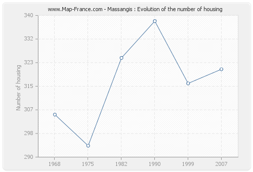 Massangis : Evolution of the number of housing