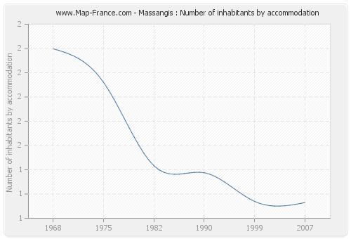 Massangis : Number of inhabitants by accommodation